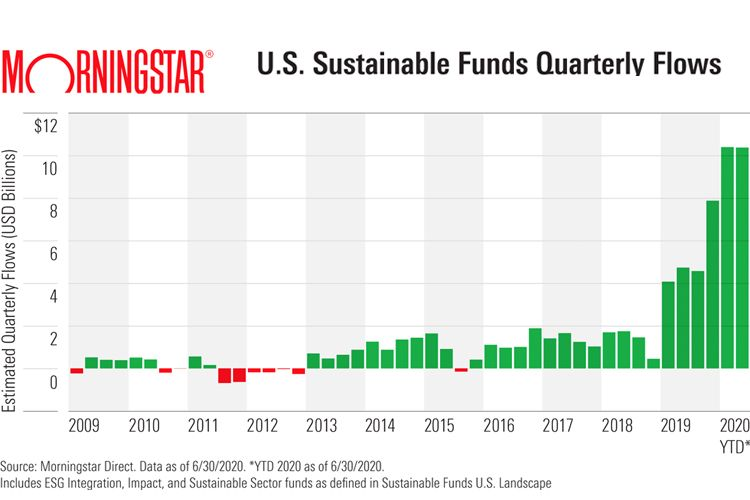 Sustainable Funds continue to rake in Assets during Second Qtr-Morningstar