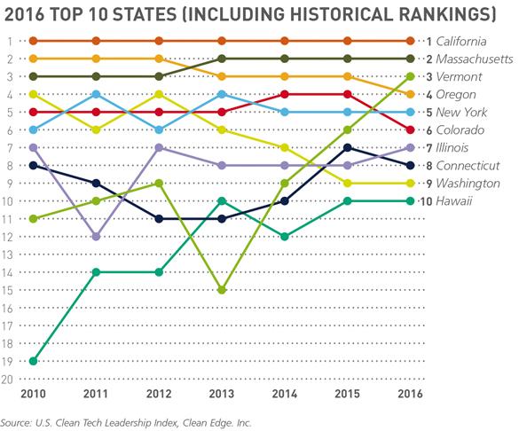 1_Top-10-states