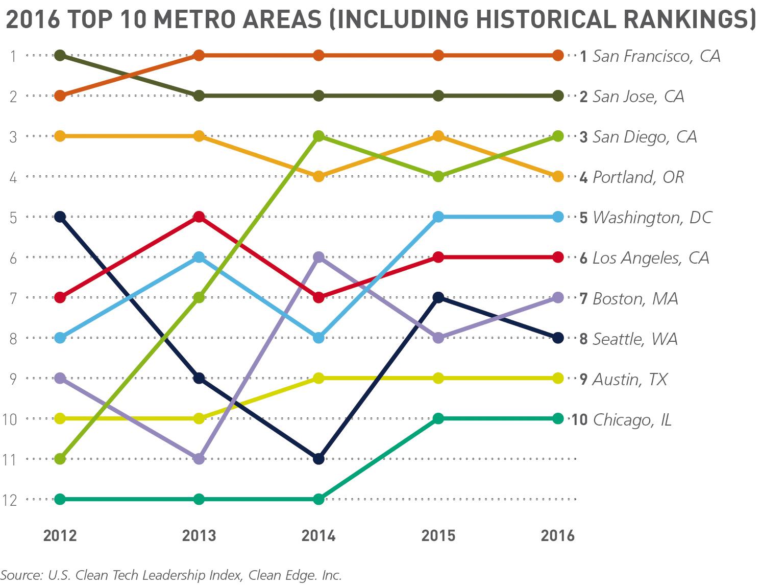 5_Top 10 Metros