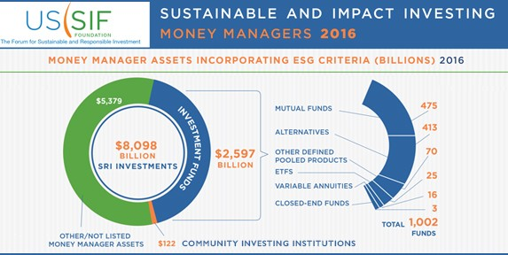 US Sustainable, Responsible and Impact Investing Trends 2016 (Executive Summary)