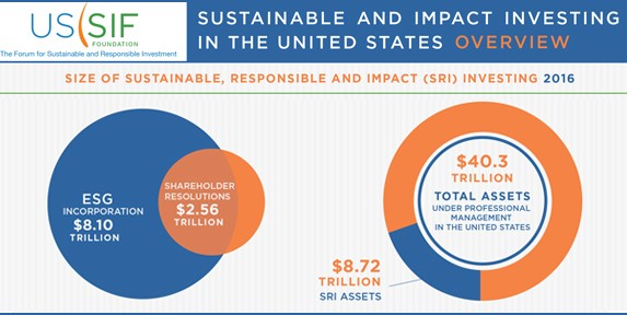 The 2016 Biennial Report on US Sustainable, Responsible and Impact Investing Trends from the US SIF Foundation