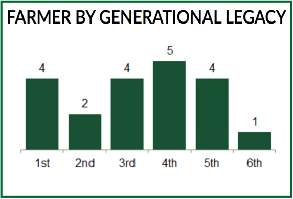 Farmer Generation Legacy - GreenMoney Journal