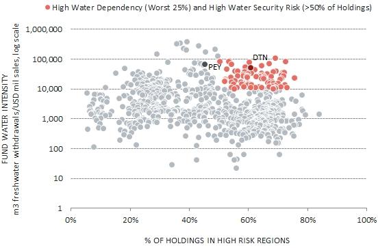 High Water Dependency_Chart- GreenMoneyJournal.com