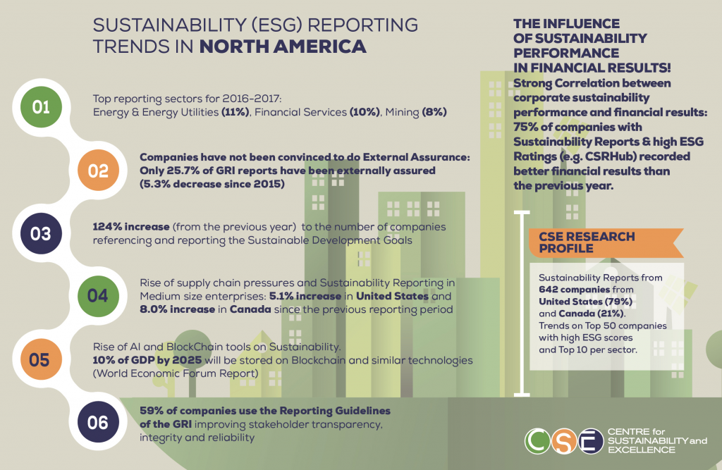 CSE Research Links Financial and Corporate Sustainability (ESG) Performance