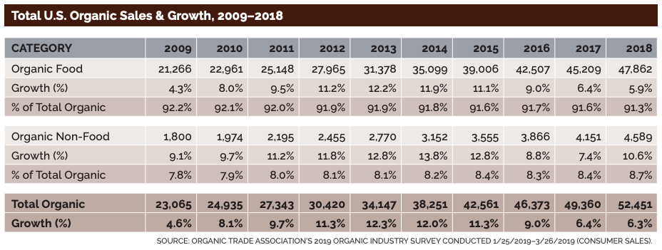 U.S. Organic Sales Break Through the $50 Billion Mark in 2018 setting a New Record
