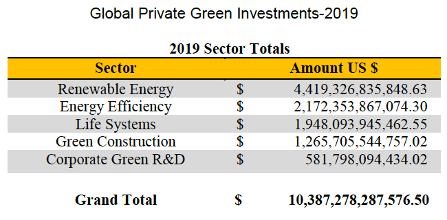 GlobalPrivateGreen2019Investments-EthicalMarketsMedia