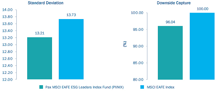 ESG Risk Mitigation Benefits-6.30.19-fig2