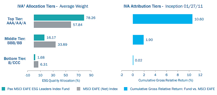 Excess Return Driven by Top-tier ESG companies-fig3