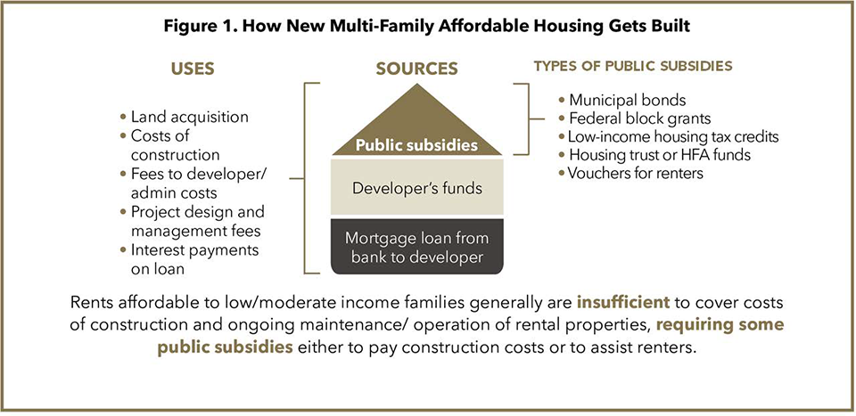 How New Multi-Family Affordable Housing Gets Built-Gurtin
