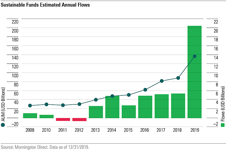Morningstar - Sustainable Funds Estimated Flows - GreenMoney Journal