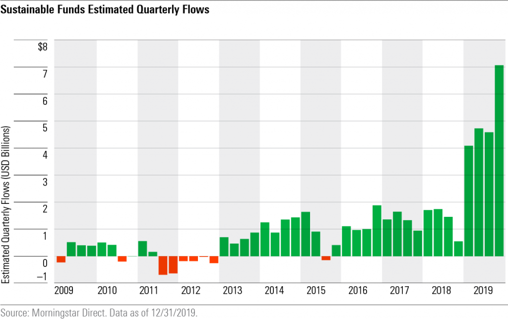 Sustainable Funds Estimated Quarterly FLows - Morningstar