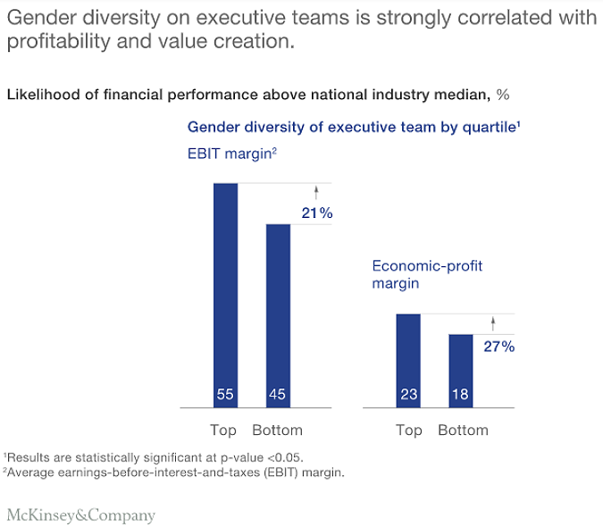 Exec teams gender diversity correlated to profitability-McKinsey
