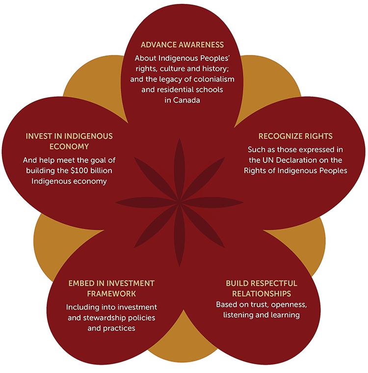 Key Steps for Investors Towards Reconciliation