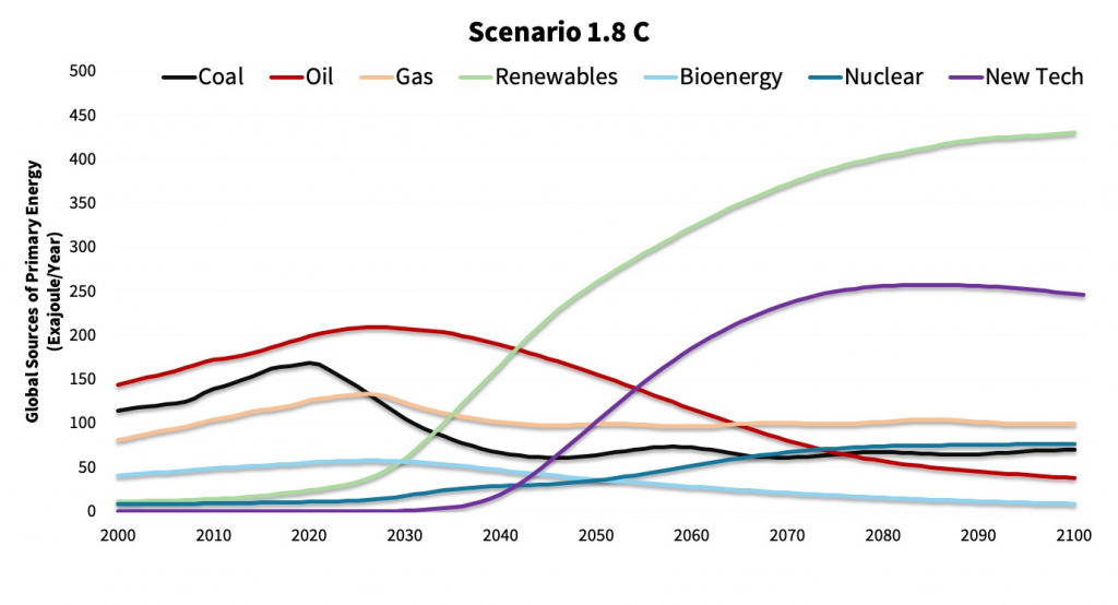 Cross-sectional transformation needed to hit Paris Agreement Goal-EN-ROADS.3.B