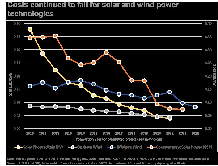 Renewable Power Generation Costs drop graph-2019-IRENA