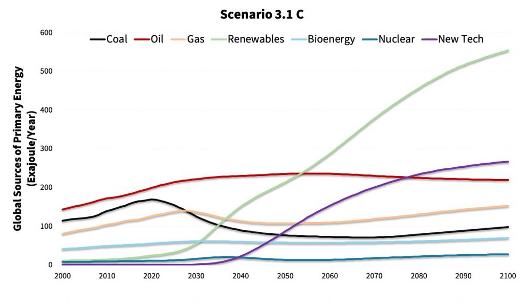 Renewable energy highly subsidized high carbon tax huge technological breakthrough-EN-ROADS-2.B