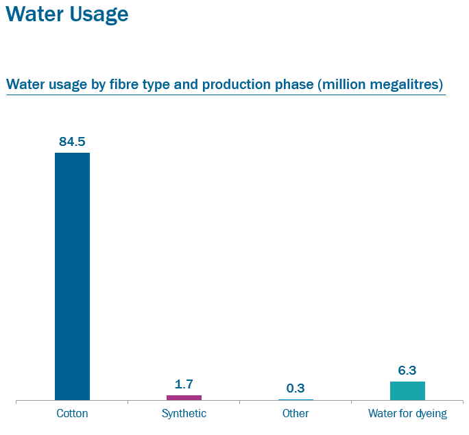 Water Usage Graph-by fibre type and production phase-Impax