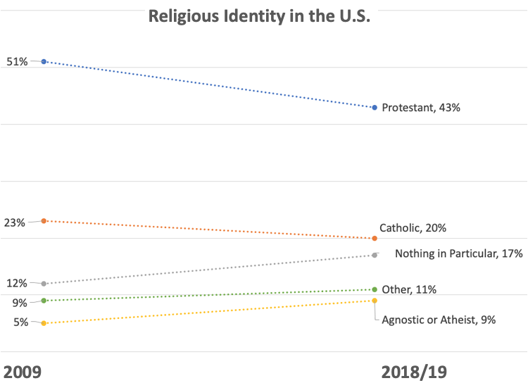 Religious Identity in the U.S. – Pew Research Center
