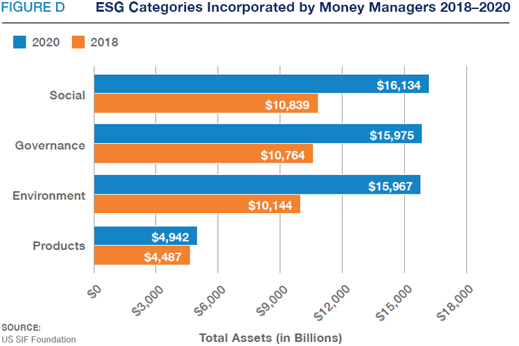 ESG Categories Incorporated by Money Managers 2018-2020-Fig D-US SIF Foundation