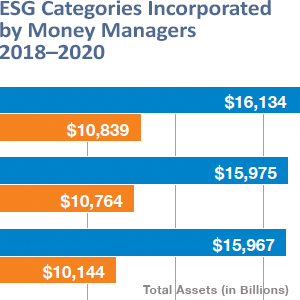 ESG Categories Incorporated by Money Managers 2018-2020-US SIF-2