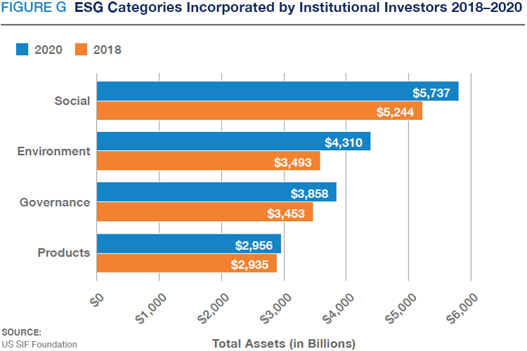 ESG Incorporation by Institutional Investors