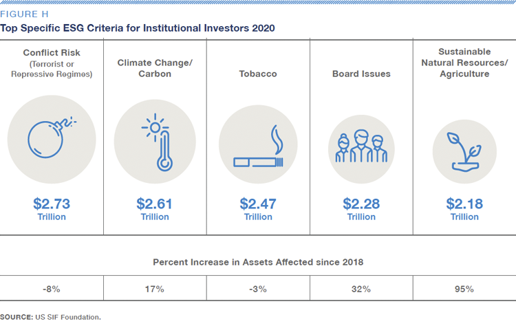 Fig-H-Top Specific ESG Criteria for Institutional Investors 2020-US SIF