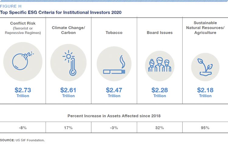Fig-H-Top Specific ESG Criteria for Institutional Investors 2020-US SIF