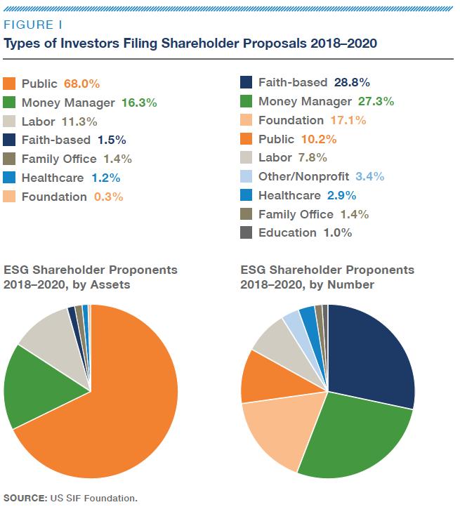 Fig-I-Types of Investors Filing Shareholder Proposals 2018–2020-US SIF