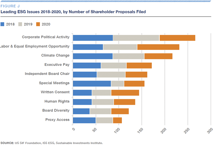 Figure J–Leading ESG Issues 2018_2020 by Number of Shareholder Proposals Filed