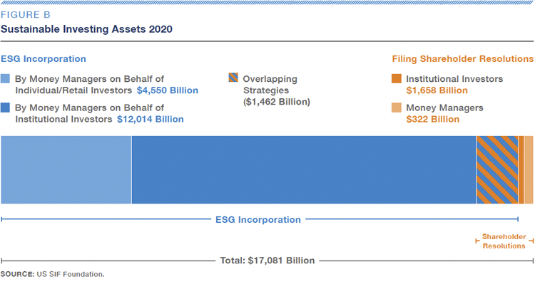 Figure B-Sustainable Investing Assets 2020-Fig B-US SIF Foundation