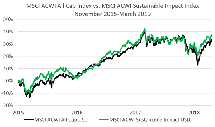 MSCI ACWI All Cap Index VS. MSCI ACWI Sustainable Impact Indext Nov.2015-March-2019-LOHAS Advisors