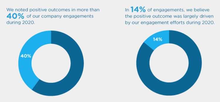 Imapx 2021 Engagement Report-40 percent positive outcomes