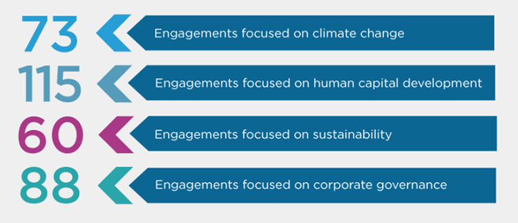 Impax 2021 Engagement Report - 73 focused on climate change