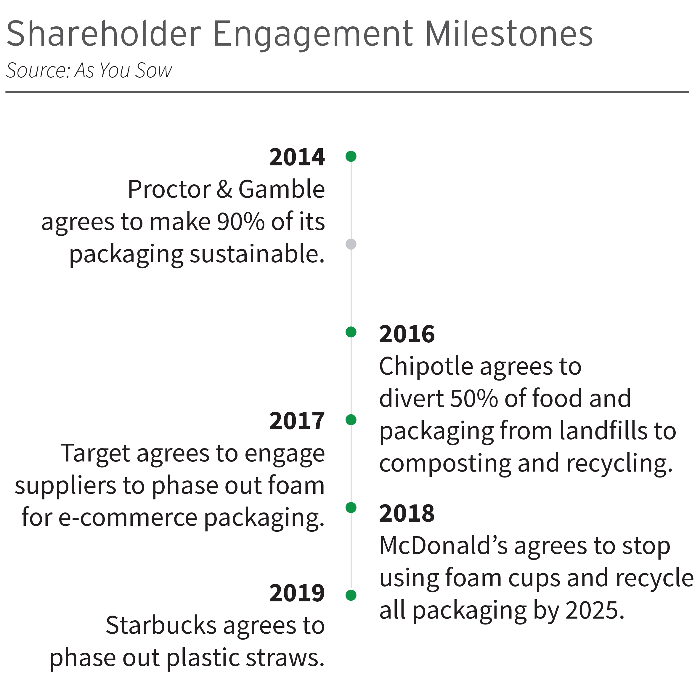 2014-2019 Shareholder Engagement Milestones - source- As You Sow